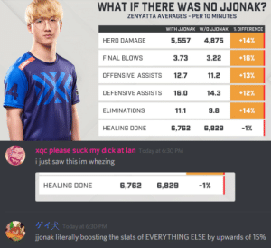 7/11, Saw, and Suck My Dick: WHAT IF THERE WAS NO JJONAK?  ZENYATTA AVERAGES PER 10 MINUTES  +14%  +16%  +13%  +12%  +14%  HERO DAMAGE  5,5574,875  FINAL BLOWS  3.73  3.22  OFFENSIVE ASSISTS 12.7  11.2  DEFENSIVE ASSISTS 16.014.3  ELIMINATIONS  11.1  9.8  HEALING DONE  6,762 6,829-1%   xqc please suck my dick at lan Today at 6:30 PM  i just saw this im whezing  HEALING DONE  6,762 6,829  ゲイ犬Today at 6:30 PM  ijonak literally boosting the stats of EVERYTHING ELSE by upwards of 15% hooreg:imagine being this terrifying