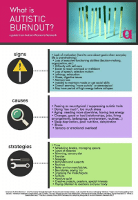 """thegooddoctorimagines:While this is from the Autism Women's Network, it includes other genders as well.: What is  AUTISTIC  BURNOUT?  a guide from Autism Women's Network  signs  Lack of motivation (hard to care about goals when everyday  life is overwhelming  e Loss of executive functioning abilities (decision-making,  organization, etc.)  Difficulty with self-care  . Easier to reach overload or meltdown  Loss of speech, selective mutism  Lethargy, exhaustion  e Illness, digestive issues  . Memory loss  Inability to maintain masks or use social skills  . Overall seeming """"more autistic"""" or stereotypical  May have period of high energy before collapse  causesS  Passing as neurotypical /suppressing autistic traits  . Doing 'too much', too much stress  . Aging: needing more downtime, having less energy  ....c...Changes, good or bad (relationships, jobs, living  arrangements, belongings, environment, routines...)  . Sleep deprivation, poor nutrition, dehydration  . Illness  . Sensory or emotional overload  . Time  strategies  Scheduling breaks, managing spoons  . Leave of absence  . Stimming, sensory diet  . Exercise  . Massage  Reminders and supports  . Routines  . Better environment/job/etc.  Boundaries, saying 'no  Dropping the mask/façade  e Solitude  . Absolute quiet  Creative projects, passions, special interests  Paying attention to reactions and your body  Sources: """"Autistic Burnout- Are You Going  Burnout? Anonymously Autistic. Endow, Judy. Autistic Burnout and Aging. Ollibean. Help! I seem to be getting more  ssion and Fluid Adaptation."""" Musings of an Aspie. Schaber, Amythest. """"Ask an Autistic #3-what is  urnout? Thanks toia dsey All ReAWNNebraska ford p ng this guides of anti ne. haber, Amythest skan Autistic #3 what is  autistic  American Asperg tistic  Autistic Burnout?"""" Thanks to Lindsey Allen, AWN Nebraska for compiling this guide. o Autism Women's Network 2017 thegooddoctorimagines:While this is from the Autism Women's Network, it includes other genders a"""