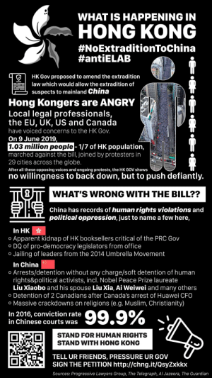 Friends, Muslim, and Pressure: WHAT IS HAPPENING IN  HONG KONG  #NoExtradetionToChina  #antiELAB  HK Gov proposed to amend the extradition  law which would allow the extradition of  suspects to mainland China  Hong Kongers are ANGRY  Local legal professionals,  the EU, UK, US and Canada  have voiced concerns to the HK Gov.  On 9 June 2019,   1.03 million people- 1/7 of HK population,  marched against the bill, joined by protesters in  29 cities across the globe.  After all these opposing voices and ongoing protests, the HK GOV shows  no willingness to back down, but to push defiantly.  WHAT'S WRONG WITH THE BILL??  China has records of human rights violations and  political oppression, just to name a few here,  In HK  Apparent kidnap of HK booksellers critical of the PRC Gov  DQ of pro-democracy legislators from office  Jailing of leaders from the 2014 Umbrella Movement  O  O  O  In China  Arrests/detention without any charge/soft detention of human  rights&political activists, incl. Nobel Peace Prize laureate  Liu Xiaobo and his spouse Liu Xia, Ai Weiwei and many others  Detention of 2 Canadians after Canada's arrest of Huawei CFO  O  O  o Massive crackdowns on  religions (e.g. Muslim, Christianity)  99.9%  In 2016, conviction rate  in Chinese courts was  STAND FOR HUMAN RIGHTS  STAND WITH HONG KONG  TELL UR FRIENDS, PRESSURE UR GOV  SIGN THE PETITION http://chng.it/QsyZxkkx  Sources: Progressive Lawyers Group, The Telegraph, Al Jazeera, The Guardian