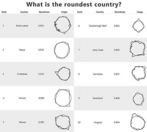 ivory: What is the roundest country?  Rank  Rank  Image  Sierra Leone  0.934  Scarborough Reef  0.901  Nauru  0.923  Ivory Coast  0.899  Zimbabwe  0.915  Suriname  0.897  Vatican  0.908  Swaziland  0.896  Poland  0.903  10  Uruguay  0.894