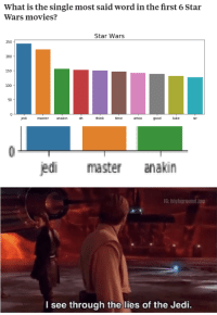 Its been staring us in the face the entire time: What is the single most said word in the first 6 Star  Wars movies?  Star Wars  250  200  150  100  50  jedi  master anakin  oh  hink  time  e artoo goodluke  sir  jedi master anakin  IG: highground 199  l see through the lies of the Jedi. Its been staring us in the face the entire time