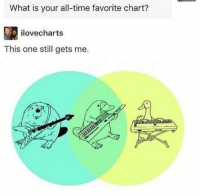 Time, What Is, and One: What is your all-time favorite chart?  ilovecharts  This one still gets me.