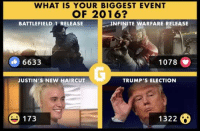 Haircut, Video Games, and Haircuts: WHAT IS YOUR BIGGEST EVENT  OF 2016?  BATTLEFIELD i RELEASE  NFINITE WARFARE RELEASE  6633  1078  JUSTIN'S NEW HAIRCUT  TRUMP'S ELECTION  13228  173 What is your BIGGEST event of 2016?