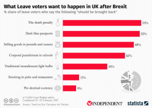 """Smoking, Twitter, and Blue: What Leave voters want to happen in UK after Brexit  % share of leave voters who say the following """"should be brought back""""  The death penalty  53%  Dark blue passports  52%  Selling goods in pounds and ounces  48%  Corporal punishment in schools  42%  Traditional incandescent light bulbsft  30%  Smoking in pubs and restaurants  11%  Pre-decimal currency  9%  n 2,060 Great Britain adults.  Conducted 21-22 February 2017  CC i  INDEPENDENT statista  Source: YouGov/]oe Twyman via Twitter  @StatistaCharts 'What leave voters want to happen in the UK after Brexit.' Corporal punishment in schools features prominently."""