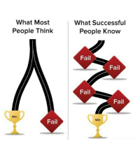 FAIL: What Most  People Think  Win  Fail  What Successful  People Know  Fail  Fail  Fail  Fail  Win