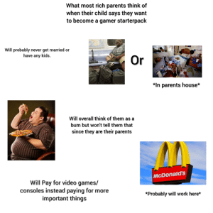 McDonalds, Parents, and Starter Packs: What most rich parents think of  when their child says they want  to become a gamer starterpack  Will probably never get married or  have any kids.  Or  *In parents house*  Will overall think of them as a  bum but won't tell them that  since they are their parents  McDonald's  Will Pay for video games/  consoles instead paying for more  important things  *Probably will work here* What most parents think of when their child says they want to become a gamer startpack