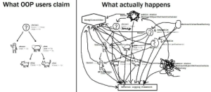 OOP be like: What OOP users claim  What actually happens  public static  throw  AbstractobjectPatternContainer  Exceptioncatcher  AbstractInterface Factory  oAnimal  oAnimal  brain trye  brain true:  legs 0  throy (  Legoable  public nt getLe Count  throw  ১ ble  bhrow (  throw  ublia int getFleaCount )  et-  legs 4  onhan  leg 2:  oHuman  oPet  throw(..  legs 4  fleas 0;  legs 2  fleas  aroy odos  throwA.)  oCab  throw (.  oDog  fleas 8  public static  AbstractobjectPatternContain  Factory  oCat  flea  8  flea  ww  fleas  4  ww  Subuman  fleas 14  External Logging Framework OOP be like