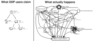 True, Brain, and Reality: What OOP users claimm  What actually happens  public static  AbstractobjectPatternContainer  throw  Exceptioncatcher  AbstractInterfaceFactory  brain  brain true;  legs0  pabli nt getount  throw  t getrieaCoant  oHuman  oPet  legs4i  fleas =  legs -2:  legs 4  throw(...  oDog  fleas-8  oCat  fleas = 4;  public static  AbstractobjectPatternContain  fleat 8  actory  fleas 14  External Logging Framework Theory vs Reality