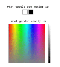 Shit, Target, and Tumblr: what people see gender as  what gender really is gk01:  domasaurusrex:  dawnmetropolitan:  natkat18:  hootlord:  rustingz:  aahhaaah:  YES!!!  Nice clear visual.  Perfect.  Correct  People assume that gender is a straight progression of male to female, but actually from a non-conservative, non-biased viewpoint, it's more like a big ball of wibbly-wobbly, gendery-bendery stuff.  Reblogging because of the glorious image and the marvelous commentary.   Well that's a load of shit.