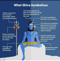 Memes, Vision, and Moon: What Shiva Symbolizes  Trident represents  the 3 powers-  knowledge, desire  and implementation  The Ganges signify the  flow of scriptual teachings  from one generation to  the next  The moon symbolizes  that the Lord is timeless  The third eye symbolizes  destruction of evil and  ignorance, if opened it  reduces the person in  vision to ashes  Drums symbolize  sound representing  the words from  the Vedas  serpent signifies ego  which once mastered  can be worn as an  ornament  The tiger skin  symbolizes  fearlessness  Rudraksha beads  denote purity Jai Shiva🙏 bcbaba