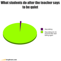Teacher, Quiet, and Com: What students do after the teacher says  to be quiet  Stop talking  Stop talking for 30  seconds then start  talking again  GraphJam.com