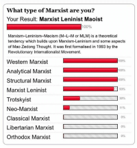 Memes, Taxes, and Marxist: What type of Marxist are you?  Your Result: Marxist Leninist Maoist  100%  Marxism-Leninism-Maoism (M-L-M or MLM) is a theoretical  tendency which builds upon Marxism-Leninism and some aspects  of Mao Zedong Thought. It was first formalised in 1993 by the  Revolutionary Internationalist Movement.  100%  Western Marxist  Analytical Marxist  100%  structural Marxist  100%  Marxist Leninist  93%  Trotskyist  30%  11%  Neo-Marxist  0%  Classical Marxist  Libertarian Marxist  L  0%  0%  Orthodox Marxist Oh shit, gonna convert to full Unruhism - - - ▲▼▲▼▲▼▲▼▲▼▲▼▲▼▲▼▲▼▲ 🔹Tags🔹 libertarian anarchocapitalism liberty democrat republican liberal conservative prochoice prolife progun taxationistheft taxes politics political trump2016 hillary2016 johnson2016 election anarchy anarchism nrx reactionary rightwing egoist egoism spook commie communism marxism socialism