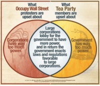 Memes, 🤖, and Corporation: What  What  Occupy Wall Street Tea Party  protesters are  members are  upset about  upset about  Large  Corporations  lobby for the  orporations government to have  AGovernment  have way  more power  has and in return the  too much  too much  power.  government enacts  power.  laws and regulations  favorable  to large  Corporations.  content by james sinclair from  howoonservativesdrovemeawayblogspot.com  design by ty We all have more in common than we might think.