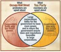 Memes, Protest, and Streets: What  What  Occupy Wall Street Tea Party  protesters are  members are  upset about  upset about  Large  Corporations  lobby for the  Corporations government to have  AGovernment  have way  has way  more power  too much  and in return the  too much  power.  government enacts  power.  laws and regulations  favorable  to large  Corporations.  content by james sinclair from  howoonservativesdrovemeawayblogspot.com  design by ty The country feels more divided than ever, but if we look a little closer, we can find some common ground.