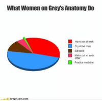 Memes, 🤖, and Grey Anatomy: What Women on Grey's Anatomy Do  Have sex at work  cry about men  Eat cake  Make out each  other  Practice medicine  Lul GraphJam com This is so true 😂 GreysAnatomy