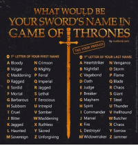 Blade, Memes, and Giant: WHAT WOULD BE  YOUR SWORD'S NAME IN  GAME OF THRONES  TAG YOUR FRIENDS  S 1ST LETTER OF YOUR FIRST NAME  1ST LETTER OF YOUR LAST NAME  A Heartstriker N Vengance  N Crimson  OO  B Vulgar  o Mighty  B Nightfall  o Storm  C Vagabond  P Flame  C Maddening P Ferral  D Oath  Q Blade  D Ragged  Q Imperial  E Judge  E Sordid  R Jagged  R Chaos  S Lethal  F Breaker  F Mortal  S Giant  G Mayhem  T Steel  G Barbarous  T Ferocious  H Subborn U Intrepid  U Thunder  E  H Spirit  V Somber  I Commander V Hellhound  Cruel  J Marvel  W Butcher  J. Bitter  W Maddening  X Chaos  K Jagged  X Ruthless  K Fire  L Destroyer  Y Sorrow  L Haunted  Y Sacred  Sovereign z Unforgiving  M Widowmaker Z Jammer  M I got Ferocious Giant •Sirius Stark•