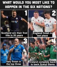 Back to Back, Ireland, and Scotland: WHAT WOULD YOU MOST LIKE TO  HAPPEN IN THE SIX NATIONS?  2  Scotland win their firstEngland finish iin  title in 20 years  last place  CARIPARM  Italy finish in  the top three  Ireland complete back  to back Grand Slams What would you want to see? 🤔 rugby sixnations 6nations