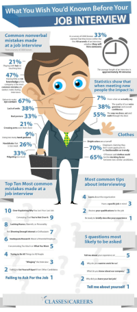 """Bad, Clothes, and Confidence: What You Wish You'd Known Before Your  JOB INTERVIEW  33%  Common nonverbal  mistakes made  at a job interview  In a survey of 2000 bosses  claimed that they know within the  first 90 seconds of an interview  whether they will  hire someone  From a survey of 2000 bosses  21%  Playing with hair or  touching face  The average length of an interview is  approximately 40 minutes  47%  Having little or no  knowledge of the  company is the most  Statistics show that  when meeting new  common mistake job  seekers make during  people the impact is:  interviews  7% From what we actually say  O grammar and overall  O/ The way we dress, act and  Failure to make  eye contact  The quality of our voice  38%  38%  Lack of smile  confidence  Bad posture 33%  0  walk through the door  21%  Crossing arms over their chest  9%  Clothes  Using too many hand gestures  -Bright colors are a turnoff  Handshake that  Employers claiming they  don't want applicants to  is too weak  7010%  o  33% -  be fashionable or trendy  Of bosses said clothes could  be the deciding factor  Fidgeting too much  o  between two similar candidates.   Most common tips  about interviewing  Top Ten Most common  mistakes made at a  ob interview  Learn about the organization  Have a specific job in mind  Over-Explaining Why You Lost Your Last Job  Review your qualifications for the job  Conveying That You're Not Over It  Be ready to briefly describe your experience  Lacking Humor, Warmth, or Personality  Not Showing Enough Interest or Enthusiasm  5 questions most  likely to be asked  Inadequate Research About a Potential Employer  Concentrating Too Much on What You Want  Trying to Be All Things to All People  Tell me about your experience at  """"Winging"""" the Interview  Why do you want to work for us?  Failing to Set Yourself Apart From Other Candidates  What do you know about our company?  Failing to Ask For the Job 1  Why did you leave your last job?  Tell me about yourself  CLASSES CARE"""