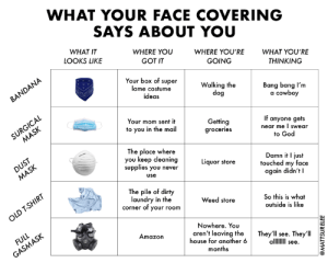 What your face covering says about you: What your face covering says about you