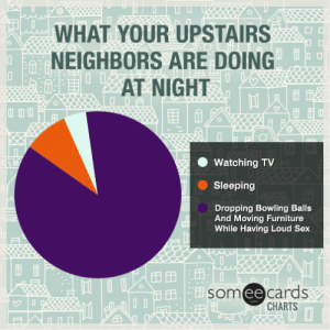 What your upstairs neighbors are doing at night.: WHAT YOUR UPSTAIRS  NEIGHBORS ARE DOING  AT NIGHT  ODA  Watching TV  Sleeping  Dropping Bowling Balls  And Moving Furniture  While Having Loud Sex  O  someecards  CHARTS  、田: 田  田田 What your upstairs neighbors are doing at night.