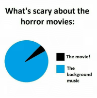 Memes, Horror Movies, and 🤖: What's scary about the  horror movies  The movie!  The  background  music Yes