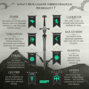 """Game of Thrones, Life, and Memes: WHAT'S YODUR GAME(FTHRDNES FINANCIAL  PERSONALITY?  STARK  LANNISTER  YOU LIVE A LIFE OF  LUXURY AND OPULENCE.  FUNDED BY DEBT  LANNISTER  STARK  YOU HAVE AN ESTABLISHED  BUDGET AND YOU PREPARE  DUTIFULLY FOR THE LONG  WINTER AHEAD  BARATHEON  TARGARYEN  BARATHEON  TARGARYEN  YOU SPEND WITH  RECKLESS ABANDON  AND LIVE LIFE TO THE  FULLEST.  YOU BROKE FREE OF A  TOUGH FINANCIAL  SITUATION AND WORKED  YOUR WAY TO FINANCIAI  FREEDOM  MARTELL  MARTELL  TYRELL  TYRELL  YOU ALLOW  EMOTIONS TO  DICTATE YOUR  FINANCIAL  YOU ENJOY  THE BENEFITS OF A  LUCRATIVE JOB AND  INHERITED WEALTH  ARRYN  GREYIDY  ARRYN  GREYKDY  YOU HAVE A """"NO  YOU'RE STRIVING TO  BUILD YOUR CREDIT  COME HELL OR HIGH  WATER.  FRILLS"""" APPROACH TO  MONEY YOU LIVE IN  COMFORT BUT WITHIN  YOUR MEANS. Take @MoneyUnder30's quiz to find out your Game of Thrones financial personality.  Link: https://t.co/9yJRfDZCE5 #gameofthrones #quiz #got https://t.co/yTPkSZL4cf"""