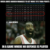 James Harden, Nba, and 10 2: WHEN JAMES HARDEN MANAGES TO GET MORE TO STHAN POINTS  MIN PTS REB AST FG FT 3 PT ST BLK TO PF OREB  Roster  K. Leonard (PP)  15  4 2 24 010 012 1  0 0 0 0  K. Durant (SF)  24  21  9 10  9/16 1/2  2/8  0 0 1 4  A. Davis (C)  28  48  10  24/34  010 013 2 1 4  J. Harden (PG)  27  9 6 10  0/0  0 10  2 0  UI  20  41  5 7 16/26 22 713 1  3 1  R. Westbrook  K. Thomnson  1R  12  SIa  21A  NBA MEMES  IN A GAME WHERENODEFENSEIS PLAYED (MY B HE ENDED UP WITH 12 BC OF SOME GARBAGE MIN POINTS AT THE END, STILL FUNNY THO) At least he padded his defensive stats with 0 steals & 0 blocks....oh wait nvm 😂💀 He was only 1 point away from a Westbrook type triple double tho 😂👀 Double tap and tag some friends below! 👍⬇ (Credit: @bwilliams20)