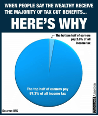 """Irs, Memes, and Money: WHEN PEOPLE SAY THE WEALTHY RECEIVE  THE MAJORITY OF TAX CUT BENEFITS...  HERE'S WHY  The bottom half of earners  pay 2.8% of all  income tax  The top half of earners pay  97.3% of all income tax  Source: IRS THE REASON HIGHER EARNERS RECEIVE THE MOST BENEFIT FROM TAX CUTS IS SIMPLE MATH... by Kevin Ryan  It's probably the most time-tested demagoguery in political history.  """"The wealthy will receive the majority of the tax cut benefit!""""  Guess what.  It's true!  But that's only because the wealthy pay the vast majority of taxes to begin with.  It's such a simple mathematical concept that you'd think everybody would understand it.  Yet, predictably, upon hearing their politicians proclaim that the proposed tax cut will mostly benefit the wealthy, voters become outraged.  At the same time, most Americans don't believe that politicians and bureaucrats should have so much power.  Well, the only way to reduce that power is to give Americans their money back by cutting their taxes.  Yet when the top 50% of earners pay more than 97% of all income taxes, it's literally impossible to decrease taxes without the """"wealthy"""" getting the majority of the """"benefit"""".  Oh, and before you say that the reason the wealthy pay so much in taxes is because they make so much in income... yes, they do make much more income.  But they pay a far higher share of taxes than they make in income.  The top 10% of income earners, for example, make 47% of all income...  ...but pay 71% of all income taxes.  SOURCE: https://www.irs.gov/statistics/soi-tax-stats-individual-income-tax-rates-and-tax-shares"""