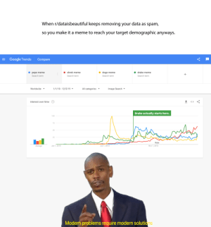 Doge, Drake, and Google: When r/dataisbeautiful keeps removing your data as spam,  so you make it a meme to reach your target demographic anyways.  = Google Trends  Compare  shrek meme  drake meme  doge meme  pepe meme  Search term  Search term  Search term  Search term  1/1/10 - 12/5/19 ▼  Image Search -  Worldwide ▼  All categories ▼  Interest over time  Drake actually starts here.  100  75  50  25  Note  Nov 1, 2016  Jan 1, 2010  Jun 1, 2013  Average  Modern problems require modern solutions Who is King of The Decade?