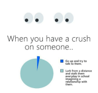 Stalkes: When vou have a crush  on someone  Go up and try to  talk to them.  □ Lurk from a distance  and stalk them  everyday in school  imagining a  relationship with  them