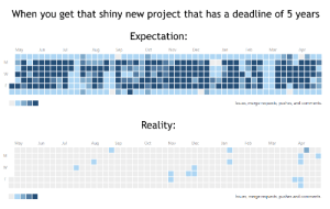 Reality, Project, and Mar: When you get that shiny new project that has a deadline of 5 years  Expectation:  Mar  Feb  Dec  oV  Sep  Aug  May  Issues, merge requests, pushes, and comments.  Reality:  Mar  Feb  Jan  Dec  oV  Sep  May  Issues, merge requests, pushes and comments. [OC] Me whenever Im given a project