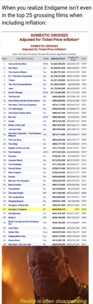 "Being Alone, Doctor, and Empire: When you realize Endgame isn't even  in the top 25 grossing films when  including inflation:  DOMESTIC GROSSES  Adjusted for Ticket Price Inflation*  DOMESTIC GROSSES  Adjusted for Ticket Price Inflation*  Note This chart only shows the top 300 movies, regardless of sorting  Year*  MGM 1,822,598,200 $200,852 579 1939  Fox 81,604,857,600 $460,998,007 1977  Fox ธ1,283,791,300 $159,287,539 1965  Uni ธ1,278, 107,600 s435) 10,554 1982^  Par ,221,303,800 $659,363,944 1997  Par $1,180,310,000 $65,500,000 1956  Uni ธ1,153,990,200 $250,000,000 1975  MGM 1,118,460,500 $111,721,910 1965  996,498,500 $232,906,145 1973  10 Snow White and the Seven Dwarfs DS $982,090,000 $184925,486 1937""  974117,000 $936,6622252015  Da ธ900,254,400 $144880014 1967  Fox #884,607,500 $290,475067 1980  MGM $883,402,600 $74 422,622 1959  Fox 876,759,300 760,507,625 2009  Fox $847,475,300 8309,306,177 1983  825,894,500 $402,828 120 1993  Fox 813,711,800 474,544677 1999  Tite (cick to view)  Studio Adjusted Gross Unadjusted  1 Gone with the Wind  2 Star Wars  3 The Sound of Music  E.T:The Extra-Terrestrial  5 Titanic  6 The Ten Commandments  Doctor Zhivago  The Exorcist  WB  Star Wars: The Force Awakens  2 101 Dalmatians  13 The Empire Strikes Back  14 Ben-Hur  BV  6 Return of the Jed  17 Jurassic Park  18 Star Wars Episodel-The Phantom  9 The Lion King  20 The Sing  Raiders of the Lost Ark  22 The Graduate  23 Fantasia  24 Jurassic World  25 The Godfather  26 Forrest Gump  27 Mary Poppins  28 Grease  9 Marve's The Avengers  30 Black Panher  Thunderball  32 The Dark Knight  33 The Jungle Book  4 Sleeping Beauty  5 Avengers: Infinity War  36 Avengers: Endgame  7 Ghostbusters  38 Shrek 2  39  40 Love Story  Spider-Man  42 Independence Day  43 Home Alone  44 Star Wars: The Last Jed  Menace  803,209,300 422,783,777 1994  803,177,100 $156000,000 1973  Par $797,776400 $248,159,971 1981  AVCO $771,047,200 $104945305 1967  Ds 748,221,700 $76,408 097 1941  Uni $712,233300 9652,270,625 2015  Par $711,092,300 $134966 411 1972  Pw $708,317,800 ธ330,252,182 1994  Dis $704 418,200 $102,272,727 1964  694,658,000 $189,969,103 1978  $692,699,700 $623,357,910 2012  687,213,600 $700,059,566 2018  673,948,000 63,595658 1965  WB 671,299,400 $535,234033 2008  Dis ธ663,856,000 $141,843,612 1967""  Dis $654,811,300 $51,600,000 1959  652,501,800 678,815482 2018  2019 2018  Col ธ641,275,300 8242212,467 1984  DW $640,168,900 $441,226,247 2004  Fox ธ635,726,300 $102,308,889 1969  630,683,300 $106,397,186 1970  Sony s626,057,600 $403,706,375 2002  Fox $624,112,600 $306,169.268 1996  Fox ธ610,285,100$285761,243 1990  $609,026,300 9620,181,382 2017  BV  Par  BV  BV  UA  BV  644,506,419  BV  Butch Cassidy and the Sundance  Reality is often disappernting We've been lied to!"