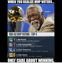 WHEN YOU REALIZE MVP VOTERS...  ONBAMEMES  196162 MVP VOTING- TOP 4  1. Bill Russell  189 PPG, 23.6 RPG, 45.2 MPG, 76 Games  2. Wilt Chamberlain  50.4 PPG, 25.7 RPG, 48.5 MPG, 8O Games  3. Oscar Robertson  I 30.8 PPG, 12.5 RPG, 11.4 APG, 44.3 MPG, 79 Games  4. Elgin Baylor  38.3 PPG, 18.6 RPG, 44.4 MPG, 48 Games They got it right back then. CelticsNation nbamemes