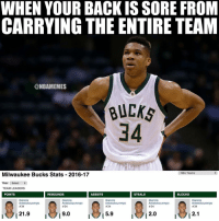 Basketball, Milwaukee Bucks, and Nba: WHEN YOUR BACK IS SORE FROM  CARRYING THE ENTIRE TEAM  @NBAMEMES  BUCKs  34  NBA Teams  Milwaukee Bucks Stats 2016-17  Year  Select  TEAM LEADERS  I POINTS  REBOUNDS  ASSISTS  STEALS  BLOCKS  Giannis  Giannis  Giannis  Giannis  Giannis  Antetokounmpo  Antetokounmpo  Antetokounmpo  Antetokounmpo  Antetokounmpo  #34  #34  #34  #34  #34  9.0  2.1  21.9  5.9  2.0 Giannis😳 nbamemes nba giannis bucks