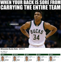 Milwaukee Bucks, Nba, and Milwaukee: WHEN YOUR BACKISSORE FROM  CARRYING THE ENTIRE TEAM  @NBAMEMES  BUCKs  34  NBA Teams  Milwaukee Bucks Stats 2016-17  Year: Select  TEAM LEADERS  ASSISTS  POINTS  REBOUNDS  STEALS  BLOCKS  Giannis  Giannis  Giannis  Giannis  Giannis  Antetokounmpo  Antetokounmpo  Antetokounmpo  Antetokounmpo  Antetokounmpo  #34  #34  #34  #34  #34  2.0  2.1  21.9  9.0  5.9 Bruh....... bruh....