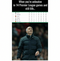 😂😂😂: When you're unbeaten  in 14 Premier League games and  still 6th  Chelsea  24 19  3 51  17  34 59  2 Tottenham  23 13  8 45 16  29 47  3 Arsenal  24 14 5 5 24 47  4 Liverpool  23 13 52 28 24 46  5 Man City  23 14  4 5 28 19  46  6 Man United  3 21 12  42 😂😂😂