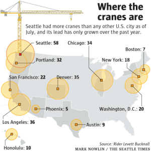 Chicago, New York, and Tumblr: Where the  cranes are  July, and its lead has only grown over the past year.  Seattle had more cranes than any other U.S. city as of  Seattle: 58  Chicago: 34  Boston: 7  Portland: 32  New York: 18  an Francisco: 22Denver: 35  Phoenix: 5  Washington, D.C.: 20  Los Angeles: 36  다-_-Austin: 9  Source: Rider Levett Bucknall  MARK NOWLIN/ THE SEATTLE TIMES  Honolulu: 10 land-of-maps:  Where the cranes are (US cities) [1260x1260]