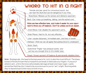 "bikiniarmorbattledamage:  bikiniarmorbattledamage: What a useful resource to what parts of human body need to be prioritized when it comes to protection! Just out of curiosity, let's compare it to some similar diagrams regarding female armor design that we shared or linked before…  …Wait, which parts were supposed to overlap, again?  Uh… ~Ozzie Personally I can think of more places to hurt people, and even more if you're using a weapon like say… a dagger. But strangely almost none of them are in the protected areas… isn't that strange? - wincenworks  Throwback for today: helpful diagrams of exactly how protective a bikini armor is of the most vulnerable body parts. ~Ozzie: WHeRe TO HIT in a FIGHT  Temple and jaw: good for a knockout punch, but  are near the skull and can be dangerous if you miss.  Nose/Eyes: Messes up the senses and distracts opponant.  Neck: Can mess up breathing, talking, and the spinal cord  Kicks are less effective here, and make it easier for your oppo-  nant to throw you off balance. Don't try unless you're an expert.  Inner Elbow: Can disable the opponant's arms.  Solar Plexus: Hard to hit, but very effective  Liver: causes dizzyness, immediate pain, and loss of breath  Kidneys: I think we can all agree that peeing blood is unpleasant  Groin: Ouch  Outer/Inner Thighs: has pressure points, and  can buy you enough time to hit a better area.  Knees: throws oponent off balance & permanently disables them  Note: Strategically, the head is the best area to hit, but it is also the most difficult. The sharp  bones of the skull mean that a missed hit can break or dislocate your fingers. If unsure of  where to aim, a hit to the torso will probably damage at least one major organ. Lastly,  remember that they don't need to be unconscious foryou to ""win"" a fight. Running while  they're dazed stops further injury to both of you bikiniarmorbattledamage:  bikiniarmorbattledamage: What a useful resource to what parts of human body need to be prioritized when it comes to protection! Just out of curiosity, let's compare it to some similar diagrams regarding female armor design that we shared or linked before…  …Wait, which parts were supposed to overlap, again?  Uh… ~Ozzie Personally I can think of more places to hurt people, and even more if you're using a weapon like say… a dagger. But strangely almost none of them are in the protected areas… isn't that strange? - wincenworks  Throwback for today: helpful diagrams of exactly how protective a bikini armor is of the most vulnerable body parts. ~Ozzie"