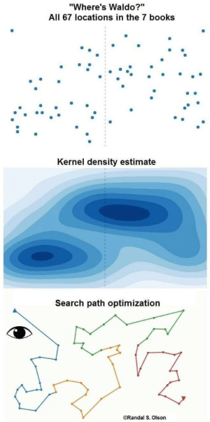 "When you turn your hobbie into your day job: ""Where's Waldo?""  All 67 locations in the 7 books  Kernel density estimate  Search path optimization  ORandal S. Olson When you turn your hobbie into your day job"