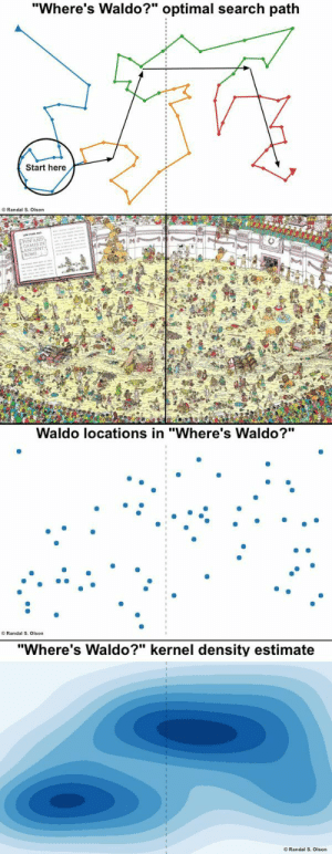 "godtsol: Computing the optimal search strategy for finding Waldo.: ""Where's Waldo?"" optimal search path  Start here  O Randal S. Olson  LANCIENTS  ROME  Waldo locations in ""Where's Waldo?""  O Randal S. Olson  ""Where's Waldo?"" kernel density estimate  O Randal S. Olson godtsol: Computing the optimal search strategy for finding Waldo."