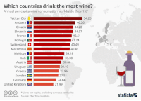 Dank, Drinking, and Wine: Which countries drink the most wine?  Annual per capita wine consumption worldwide (Nov 15)  Vatican City  54.26  Andorra III  46.26  Croatia  44.20  Slovenia  44.07  France II  42.51  Portugal  41.74  Switzerland  40.49  Macedonia  I  40.41  Moldova  34.18  Italy  33.30  Austria  30.66  Uruguay  29.19  Greece  27.86  Sweden 27.51  Germany  24.84  United Kingdom 21.99  Litres per capita, excluding overseas territories  estatista Charts Source: The Wine Institute  statista This #map shows annual per capita #wine consumption worldwide.  Source: https://goo.gl/fEiIdE