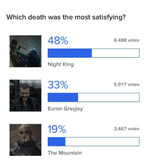 Buzzfeed, Death, and King: Which death was the most satisfying?  48%  8,488 votes  Night King  33%  5,917 votes  Euron Greyjoy  19%  3,467 votes  The Mountain Buzzfeed is fully kneelers