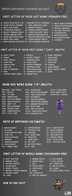 """Birthday, Blade, and Concussion: Which Overwatch Character are  you?  FIRST LETTER OF YOUR LAST NAME (PRIMARY FIRE)  A- HEAVY PULSE RIFLE (76)  J-MACHINE PISTOL (SOMBRA)  S BIOTIC GRASP (MOIRA)  B- PULSE PISTOL (TRACER)  K- FRAG LAUNCHER (JUNK)  T ORB OF DESTRUCITON  L-WIDOW'S ASSAULT  C- RIVET GUN (TORB)  U- ROCKET LAUNCHER  D- STORM BOW (HANZ0)  M- PARTICLE BEAM (ZARYA)  V-HELLFIRE SHOTGUN  E- ROCKET HAMMER (REIN)  N-SCRAP GUN BLAST (HOG)  W- PEACEKEEPER  F FUSION CANNON (DVA)  0 MERCY'S HEAL/BLASTER  X- BASTION RECON  P- PHOTON PROJECTOR (SYM) y-ICE BLASTER (MEI  G- SONIC AMPLIFIER (LUCIO)  H- BIOTIC RIFLE (ANA)  Q- FUSION DRIVER (ORISA)  2- SHURIKEN  I HAND CANNON (DOOMFIST) R- TESLA CANNON (WINSTON)  FIRST LETTER OF YOUR FIRST NAME (""""SHIFT"""" ABILITY)  A- SWIFT STRIKE  J- FORTIFY  S RISING UPPERCUT  B- SPRINT  K- SENTRY TURRET  T- SLEEP DART  U- CROSSFADE  C- CRYO-FREEZE  L- GUARDIAN ANGEL  M-CHAIN HOOK  N-PARTICLE BARRIER  D- JUMP PACK  V- BOOSTERS  E- WRAITH FORM  W- CHARGE  F- JUMP JET  0- GRAPPLING HOOK  X- SONIC ARROW  G- ORB OF HARMONY  P- CONCUSSION MINE  y- BUILD TURRET (TORB)  2- BLINK  H- FADE  Q- THERMOPTIC CAMO  -SENTRY CONFIG MODE  R- COMBAT ROLL  YEAR YOU WERE BORN (""""E"""" ABILITY)  2002- FLASH BANG  PRE/1980- FIRE STRIKE  1991- VENOM MINE  2003-BIOTIC FIELD  1981- DEFLECT  1992- PROJECTED BARRIER  1982- ICE WALL  2004/POST- RECALL  1993- TAKE A BREATHER  1994 RESURRECT  1983- ARMOR PACK  1984- SCATTER ARROW  1995- PHOTON BARRIER  1985- MICRO MISSILES  1996- PROTECTIVE BARRIER  1986- AMP IT UP  1997- BARRIER PROJECTOR  1987- BIOTIC GRENADE  1998- BIOTIC ORB  1988 SEISMIC SLAM  1999- ORB OF DISCORD  1989- TRANSLOCATOR  2000- CONCUSSIVE BLAST  1990- STEEL TRAP  2001-SHADOW STEP  DATE OF BIRTHDAY (ULTIMATE)  1- DRAGON BLADE  11-SUPERCHARGER  22/23- NANO BOOST  2 BLIZZARD  12- TP/SHIELD GEN  24- SOUND BARRIER  13- VALKYRIE  3- CONFIGURATION TANK  25- SELF DESTRUCT  26 EARTHSHATTER  14/15 WHOLE HOG  16 GRAVITON  4- DEAD EYE  S- DEATH BLOSSOM  27- DRAGON STR"""
