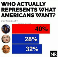 Memes, Tbh, and 🤖: WHO ACTUALLY  REPRESENTS WHAT  AMERICANS WANT?  FAVORABILITY  @memer with.style  40%  28%  32%  NR Tbh 😂 Credits @memer.with.style