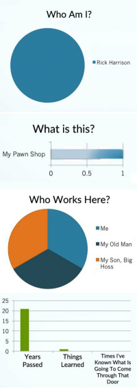 The stats don't lie, wake up people: Who Am I?  Rick Harrison   What is this?  My Pawn Shop  0.5   Who Works Here?  L Me  My Old Man  My Son, Big  Hoss   25  20  15  10  Things  Times I've  Years  Passed  Learned  Known What is  Going To Come  Through That  Door The stats don't lie, wake up people