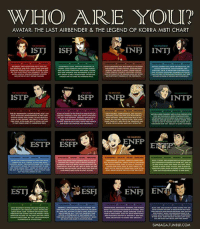 What's your MBTI personality?: WHO ARE YOU?  AVATAR: THE LAST AIRBENDER & THE LEGEND OF KORRA MBTI CHART  INFI INTI  ISO ISFI  ISFP  INFP  INTP  ENFP  ESTP ESFP  ESFI  ESTI  SIMBAGA.TUMBLR.COM What's your MBTI personality?