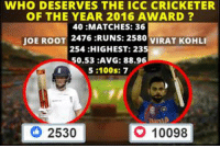 LIVE POLL: Who Should Win ICC Cricketer Of The Year Award ?  Joe Root or Virat Kohli?: WHO DESERVES THE ICC CRICKETER  OF THE YEAR 2016 AWARD  40 :MATCHES: 36  2476 :RUNS: 2580  VIRAT KOHLI  JOE ROOT  254 :HIGHEST: 235  50.53 AVG: 88.96  5:100s: 7  10098  2530 LIVE POLL: Who Should Win ICC Cricketer Of The Year Award ?  Joe Root or Virat Kohli?