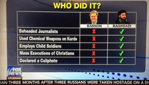 Tucker Carlson defends Steve Bannon by saying he's not ISIS. Now it's a meme.: WHO DID IT?  BAGHDADI  BANNON  Beheaded Journalists  Used Chemical Weapons on Kurds  Employs Child Soldiers  Mass Executions of Christians  Declared a Caliphate  FOX  NEWS  channel  AN THREE MONTHS AFTER THREE RUSSIANS WERE TAKEN HOSTAGE ON A SH  XX XXX Tucker Carlson defends Steve Bannon by saying he's not ISIS. Now it's a meme.