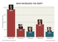 "Anaconda, Bailey Jay, and College: WHO INCREASED THE DEBT?  200%  189%  150%  100%  86%  50%  55%  37%  35%  096  PRESIDENTREAGAN  1/1981-1/1989  ""PRESIDENT G.Н.w. BUSH ,  1/1989-1/1993  PRESIDENTCLINION  1/1993-1/2001  , PRESIDENTOV. BUSH,  1/2001-1/2009  PRESDnn 0BAMA  1/2009-4/2011  OFFICE OF THE DEMOcRATIC LEADER, 5/19/11  SOURCE: TREASURY DEPARTMENT <p><a class=""tumblr_blog"" href=""http://allthedecenturlshavebeentaken.tumblr.com/post/33138566759/mischievus-the-martyr-edwn-just-to-provide"">allthedecenturlshavebeentaken</a>:</p> <blockquote> <p><a class=""tumblr_blog"" href=""http://mischievus-the-martyr.tumblr.com/post/33127900888/edwn-just-to-provide-some-perspective-on-the"">mischievus-the-martyr</a>:</p> <blockquote> <p><a class=""tumblr_blog"" href=""http://edwisdom.com/post/32342448991/just-to-provide-some-perspective-on-the-accusation"">edwn</a>:</p> <blockquote> <p>Just to provide some perspective on the accusation that Obama spends like a college freshman who just got a credit card. It's no wonder Republicans hate fact-checkers…</p> </blockquote> <p>I think you're missing the point that the debt continues to increase no matter who is in office.</p> </blockquote> <p>That and 35% of nine trillion over just four years is a hell of a lot more than even 189% of 700 billion over eight years even when you factor in inflation. </p> </blockquote> <p>Yeah&hellip; Those aren&rsquo;t percentages of fixed numbers. This is a grossly misleading graph.  Let&rsquo;s say Reagan started out with a 10 dollar deficit, and increased it by 10%. Then Obama started with a 100 dollar deficit, and increased it by &ldquo;only&rdquo; 5%. 10% of 10 is 1, but 5% of 100 is 5, so Obama still spent more. Get it?</p>"