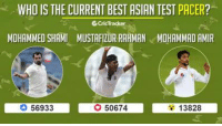 Asian, Memes, and Pacer: WHO IS THE CURRENT BEST ASIAN TEST PACER?  6CricTracker  MOHAMMED SHAMI MUSTAFIZURRAHMAN MOHAMMAD AMIR  13828  50674  56933 Vote for the best current Asian Test bowler and share your comments.  (Poll ends at 11:15 PM IST)